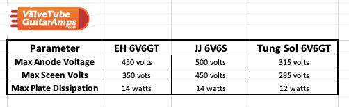 6V6 Key Spec Comparison image